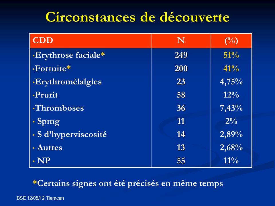BSE 12/05/12 Tlemcen Circonstances de découverte CDDN(%) Erythrose faciale* Fortuite* Erythromélalgies Prurit Thromboses Spmg S dhyperviscosité Autres