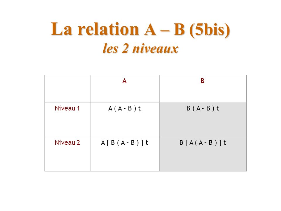 La relation A – B (5bis) les 2 niveaux AB Niveau 1A ( A – B ) tB ( A – B ) t Niveau 2A [ B ( A – B ) ] tB [ A ( A – B ) ] t
