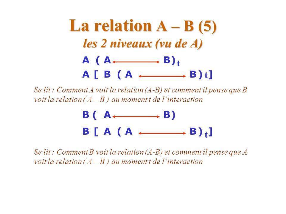 La relation A – B (5) les 2 niveaux (vu de A) ([ABAB)] ABA)([B t t ] Se lit : Comment A voit la relation (A-B) et comment il pense que B voit la relat