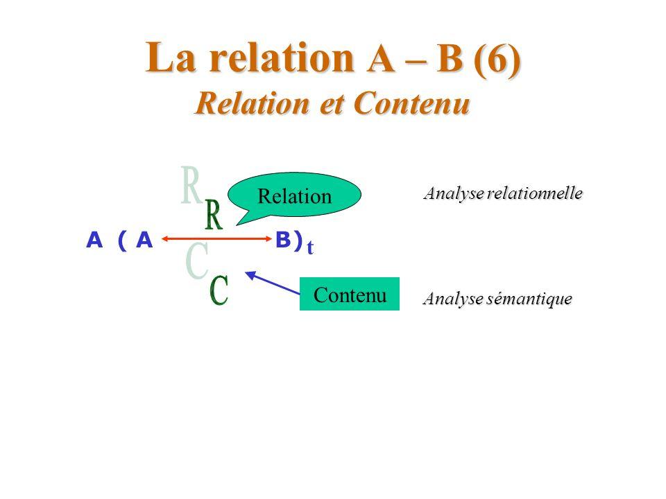 La Métacommunication La Métacommunication du contenu à la relation B1.