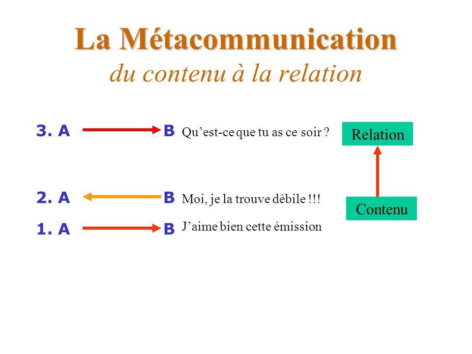 La Métacommunication La Métacommunication du contenu à la relation B1. A Contenu Relation B2. A B3. A Moi, je la trouve débile !!! Jaime bien cette ém