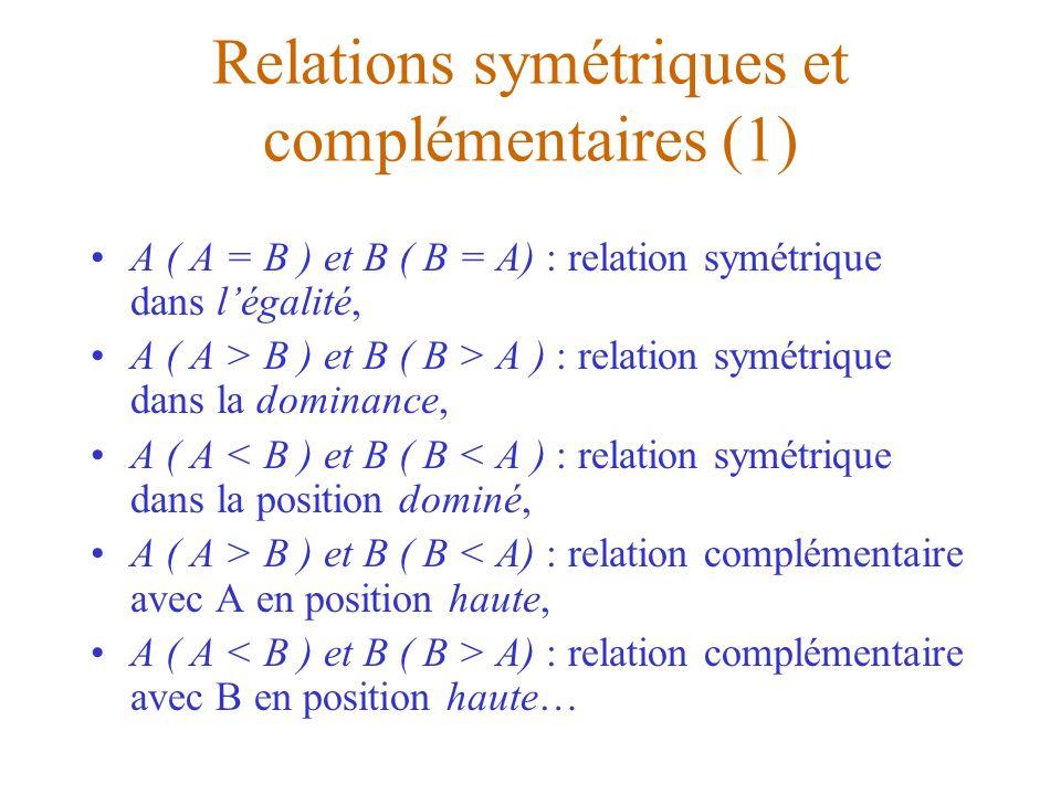 Relations symétriques et complémentaires (2) Certaines relations sont mixtes, quand lun des partenaire se voit dans une relation symétrique et que lautre se voit dans une relation complémentaire ; Exemple : A ( A > B) et B ( B = A ), relation fréquente dans les entreprises.