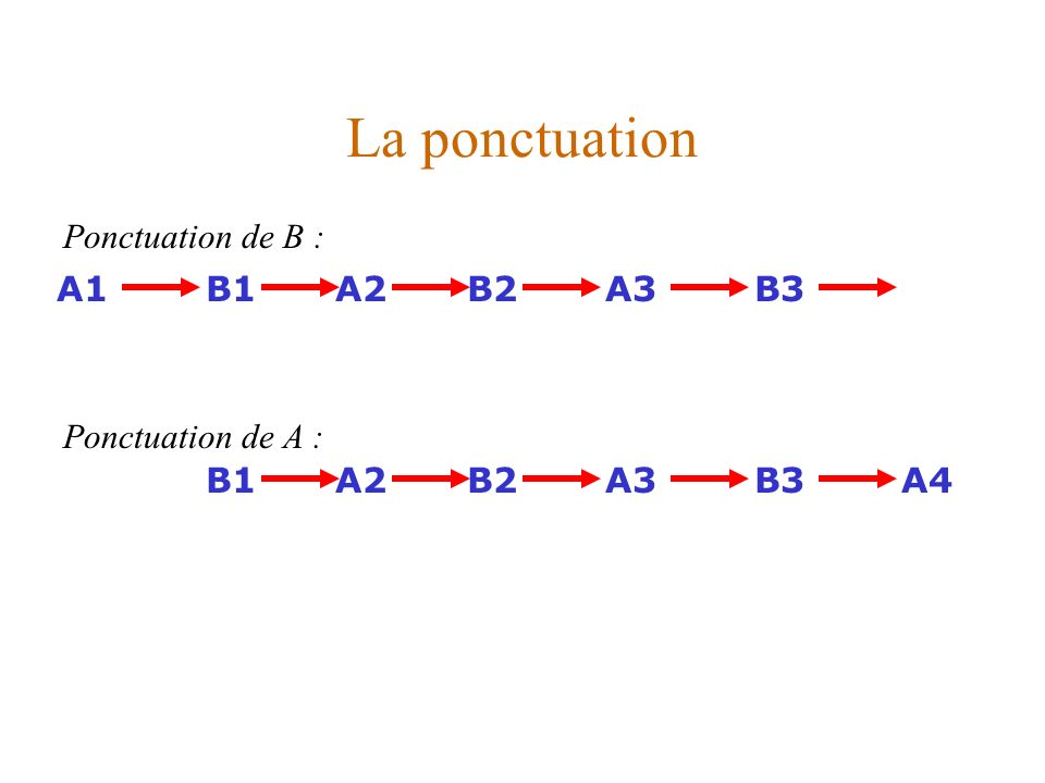 La ponctuation A1A2A3B1B2B3 A4A2A3B1B2B3 Ponctuation de B : Ponctuation de A :