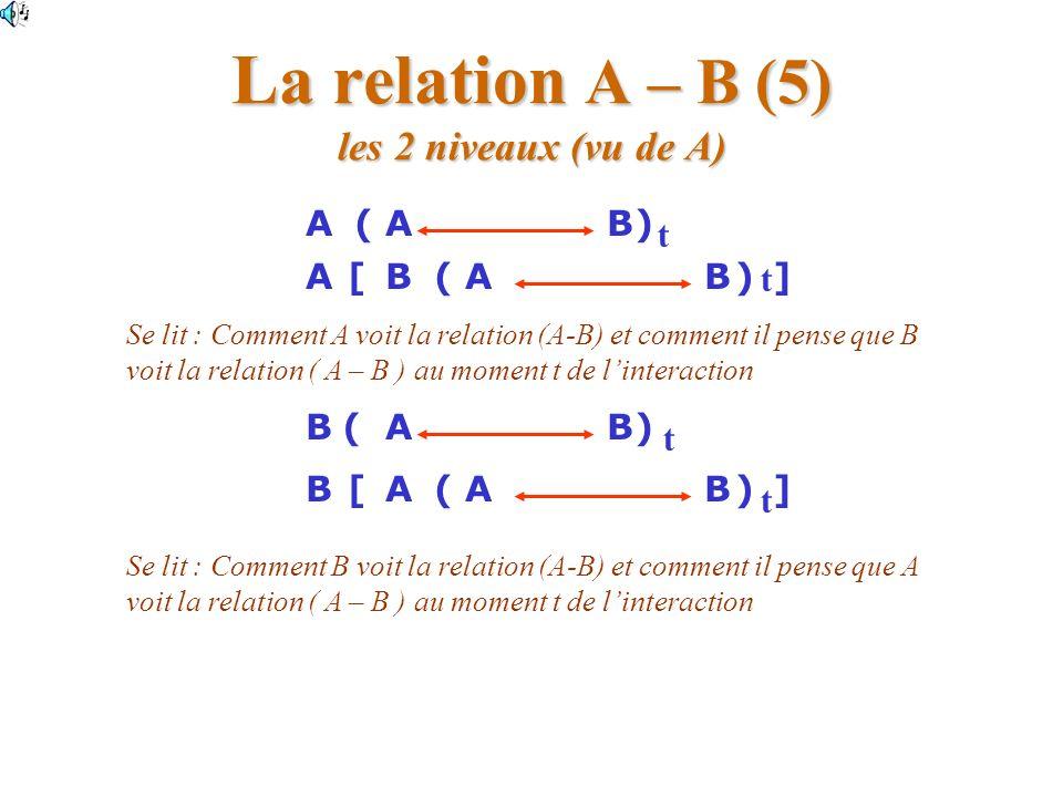La relation A – B (5) les 2 niveaux (vu de A) ([ABAB)] ABA)([B t t ] Se lit : Comment A voit la relation (A-B) et comment il pense que B voit la relation ( A – B ) au moment t de linteraction Se lit : Comment B voit la relation (A-B) et comment il pense que A voit la relation ( A – B ) au moment t de linteraction BA()A t BBA() t