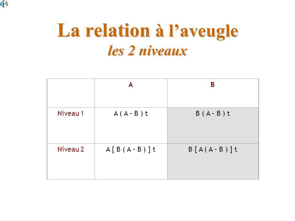 La relation à laveugle les 2 niveaux AB Niveau 1A ( A – B ) tB ( A – B ) t Niveau 2A [ B ( A – B ) ] tB [ A ( A – B ) ] t