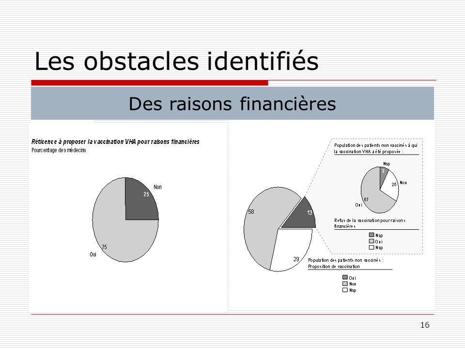 16 Les obstacles identifiés Des raisons financières