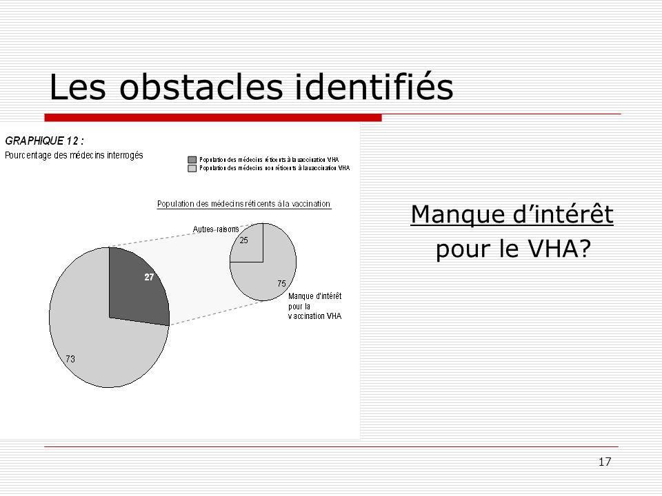 17 Les obstacles identifiés Manque dintérêt pour le VHA