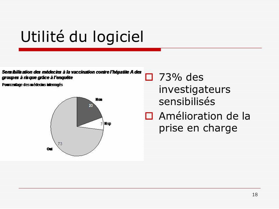 18 Utilité du logiciel 73% des investigateurs sensibilisés Amélioration de la prise en charge