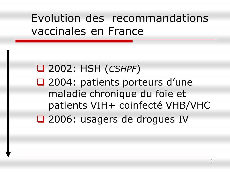 3 Evolution des recommandations vaccinales en France 2002: HSH ( CSHPF ) 2004: patients porteurs dune maladie chronique du foie et patients VIH+ coinfecté VHB/VHC 2006: usagers de drogues IV