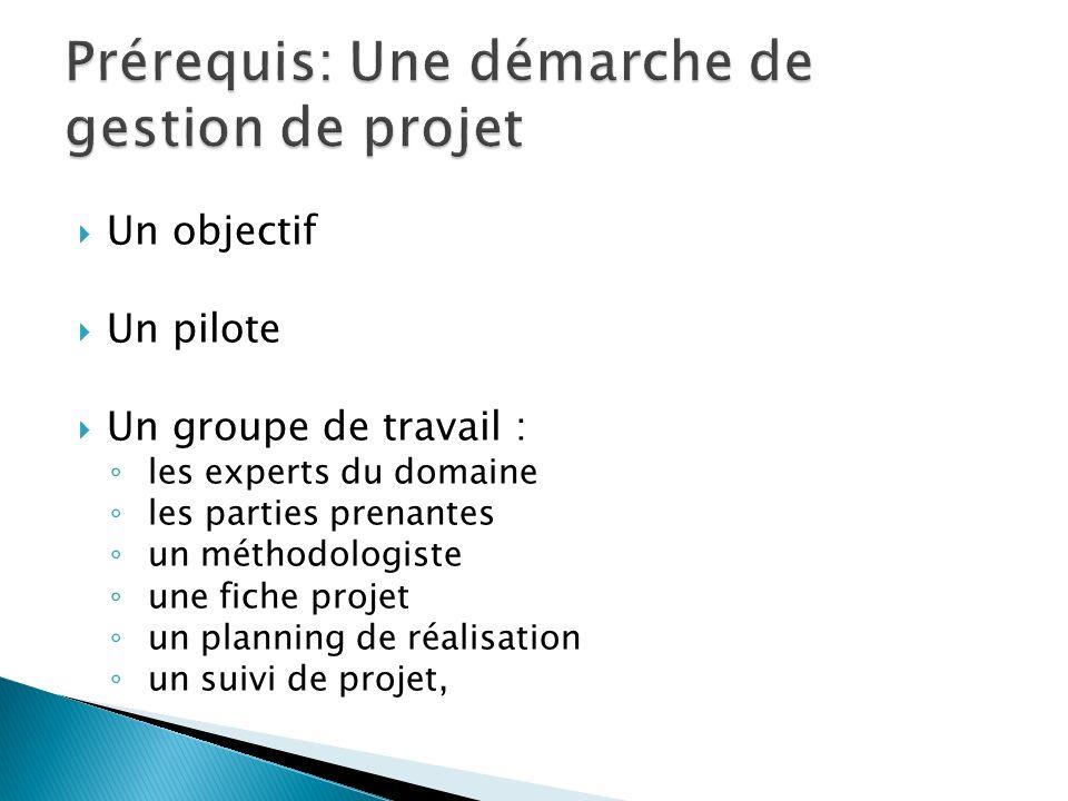 Un objectif Un pilote Un groupe de travail : les experts du domaine les parties prenantes un méthodologiste une fiche projet un planning de réalisatio