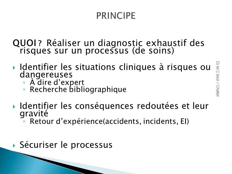 PRINCIPE PRINCIPE QUOI ? Réaliser un diagnostic exhaustif des risques sur un processus (de soins) Identifier les situations cliniques à risques ou dan