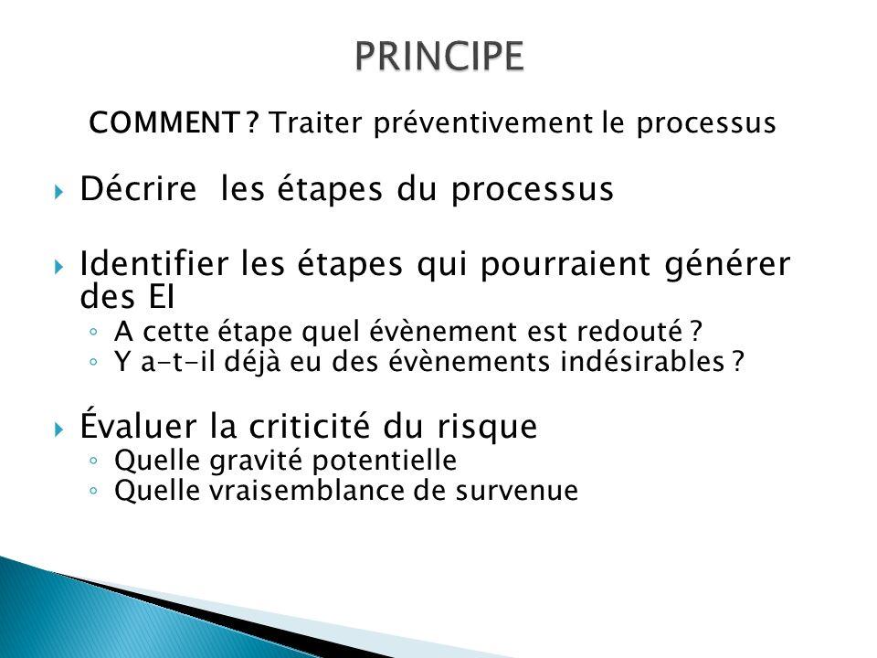 COMMENT ? Traiter préventivement le processus Décrire les étapes du processus Identifier les étapes qui pourraient générer des EI A cette étape quel é