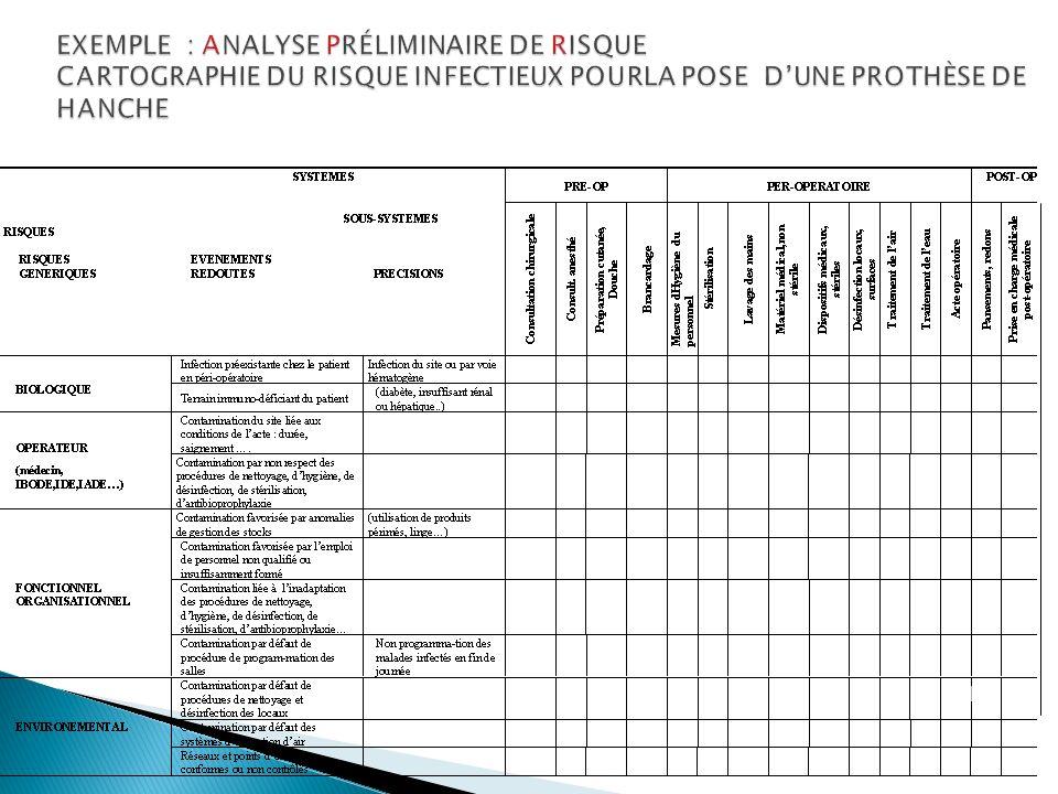 EXEMPLE : ANALYSE PRÉLIMINAIRE DE RISQUE CARTOGRAPHIE DU RISQUE INFECTIEUX POURLA POSE DUNE PROTHÈSE DE HANCHE 18