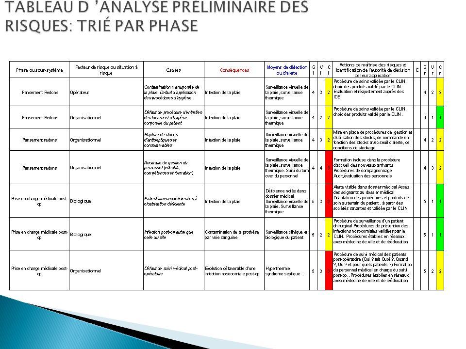 TABLEAU D ANALYSE PRÉLIMINAIRE DES RISQUES: TRIÉ PAR PHASE 20