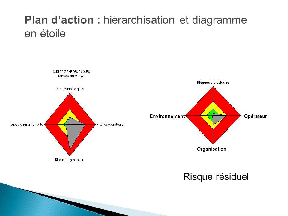 Plan daction : hiérarchisation et diagramme en étoile 21 Environnement Organisation Opérateur Risque résiduel