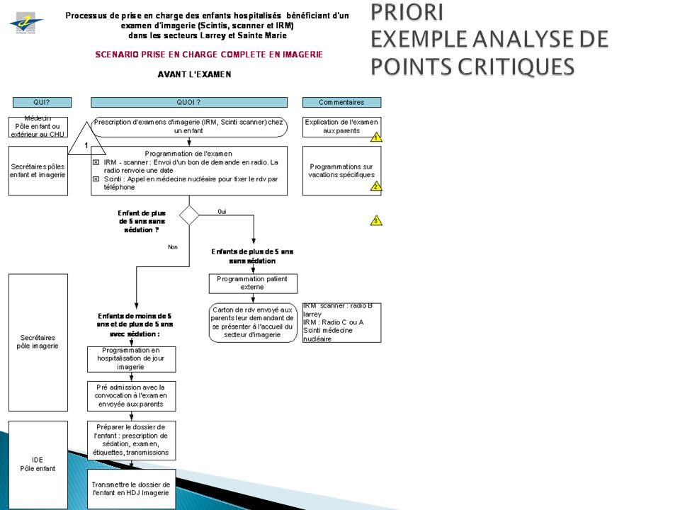 OUTILS SPÉCIFIQUE SA PRIORI EXEMPLE ANALYSE DE POINTS CRITIQUES 1 23