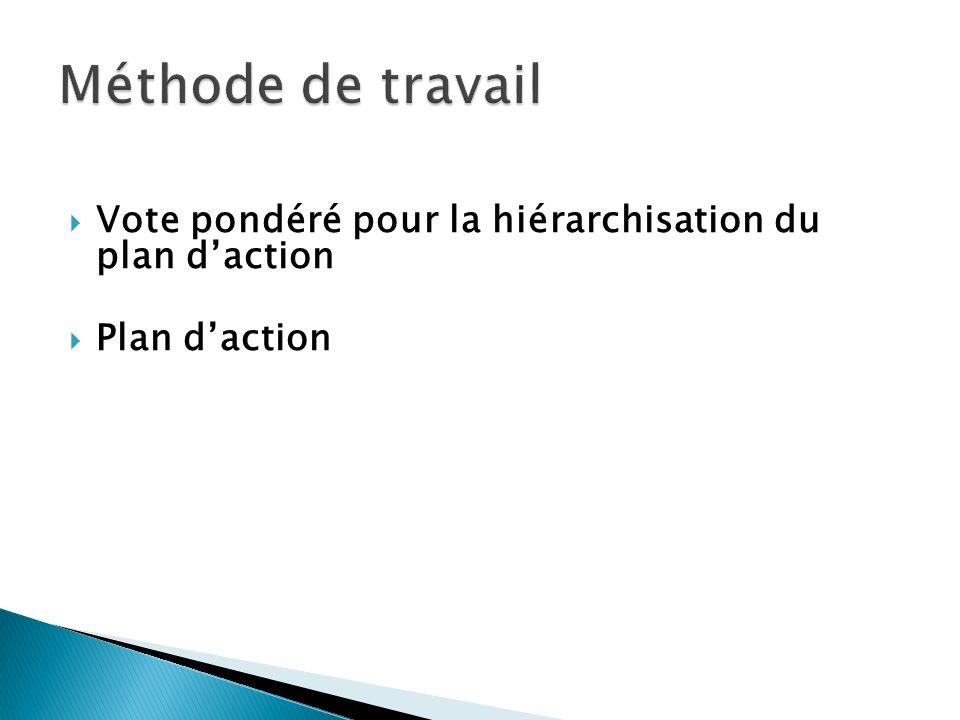 Vote pondéré pour la hiérarchisation du plan daction Plan daction