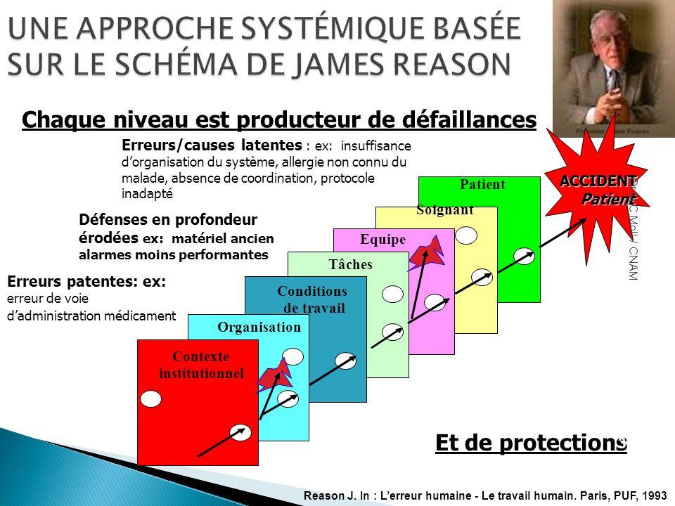 UNE APPROCHE SYSTÉMIQUE BASÉE SUR LE SCHÉMA DE JAMES REASON Chaque niveau est producteur de défaillances Erreurs patentes: ex: erreur de voie dadminis
