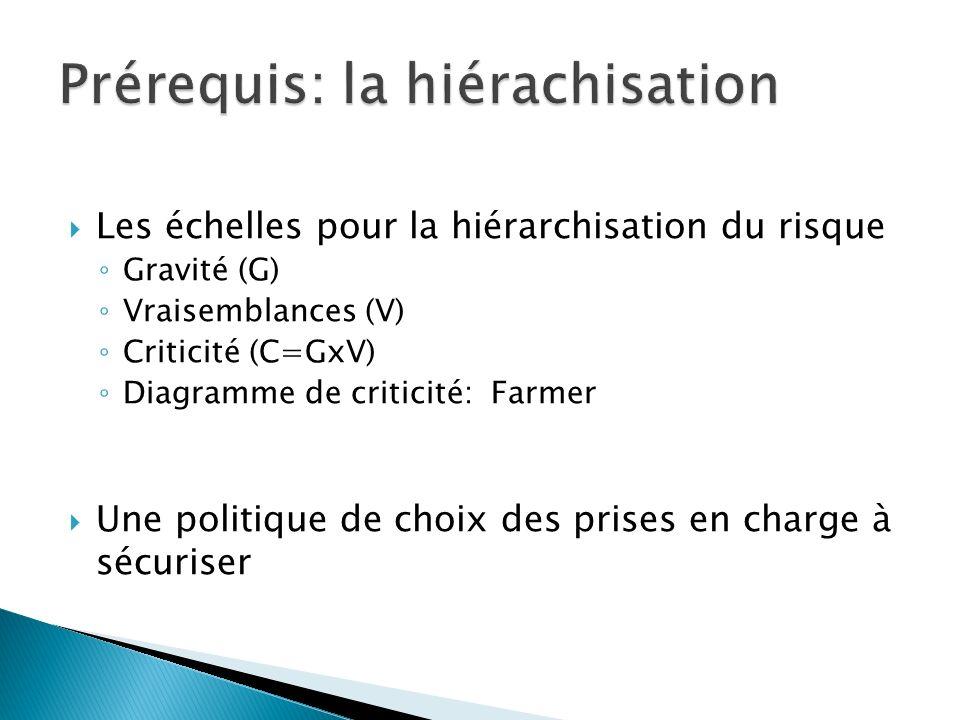 Les échelles pour la hiérarchisation du risque Gravité (G) Vraisemblances (V) Criticité (C=GxV) Diagramme de criticité: Farmer Une politique de choix