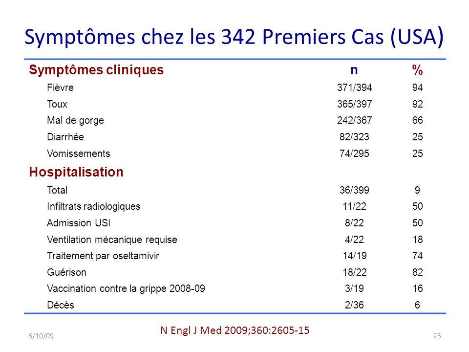 Symptômes chez les 342 Premiers Cas (USA ) Symptômes cliniquesn% Fièvre371/39494 Toux365/39792 Mal de gorge 242/36766 Diarrhée 82/32325 Vomissements74/29525 Hospitalisation Total36/3999 Infiltrats radiologiques11/2250 Admission USI8/2250 Ventilation mécanique requise4/2218 Traitement par oseltamivir14/1974 Guérison18/2282 Vaccination contre la grippe 2008-093/1916 Décès2/366 N Engl J Med 2009;360:2605-15 6/10/0923
