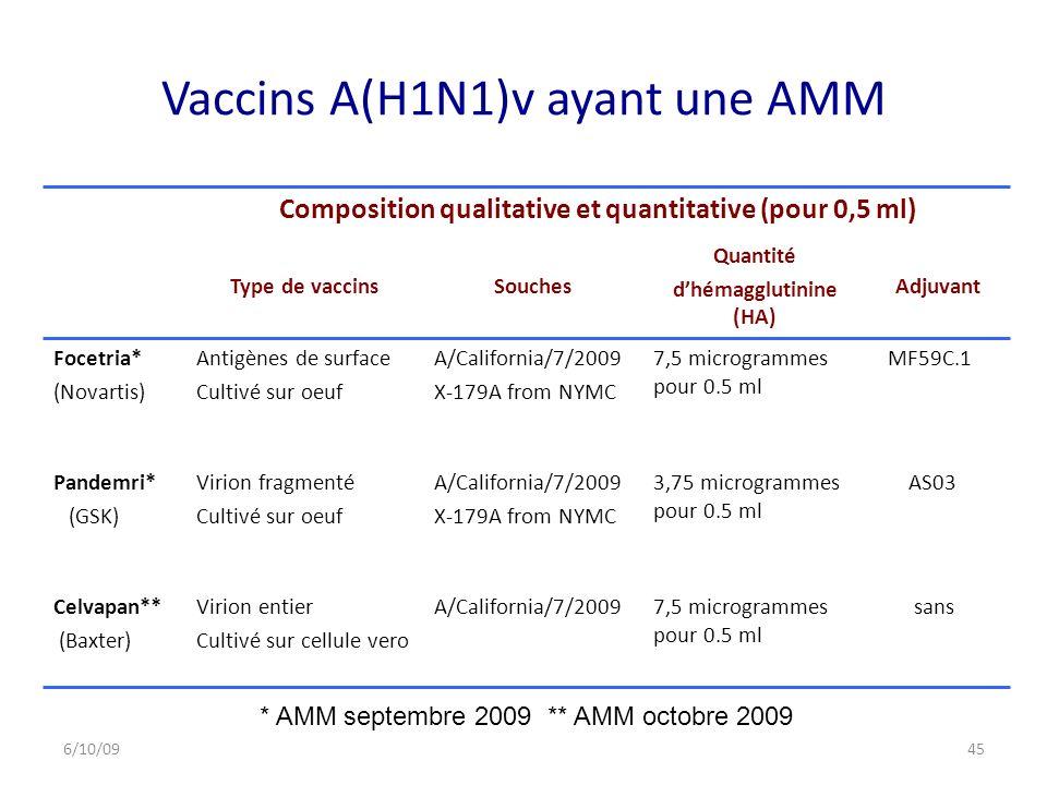 Vaccins A(H1N1)v ayant une AMM Composition qualitative et quantitative (pour 0,5 ml) Type de vaccinsSouches Quantité dhémagglutinine (HA) Adjuvant Focetria* (Novartis) Antigènes de surface Cultivé sur oeuf A/California/7/2009 X-179A from NYMC 7,5 microgrammes pour 0.5 ml MF59C.1 Pandemri* (GSK) Virion fragmenté Cultivé sur oeuf A/California/7/2009 X-179A from NYMC 3,75 microgrammes pour 0.5 ml AS03 Celvapan** (Baxter) Virion entier Cultivé sur cellule vero A/California/7/20097,5 microgrammes pour 0.5 ml sans * AMM septembre 2009 ** AMM octobre 2009 6/10/0945
