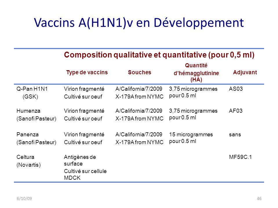 Vaccins A(H1N1)v en Développement Composition qualitative et quantitative (pour 0,5 ml) Type de vaccinsSouches Quantité dhémagglutinine (HA) Adjuvant Q-Pan H1N1 (GSK) Virion fragmenté Cultivé sur oeuf A/California/7/2009 X-179A from NYMC 3,75 microgrammes pour 0.5 ml AS03 Humenza (Sanofi Pasteur) Virion fragmenté Cultivé sur oeuf A/California/7/2009 X-179A from NYMC 3,75 microgrammes pour 0.5 ml AF03 Panenza (Sanofi Pasteur) Virion fragmenté Cultivé sur oeuf A/California/7/2009 X-179A from NYMC 15 microgrammes pour 0.5 ml sans Celtura (Novartis) Antigènes de surface Cultivé sur cellule MDCK MF59C.1 6/10/0946
