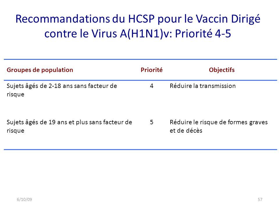Recommandations du HCSP pour le Vaccin Dirigé contre le Virus A(H1N1)v: Priorité 4-5 Groupes de populationPrioritéObjectifs Sujets âgés de 2-18 ans sans facteur de risque 4Réduire la transmission Sujets âgés de 19 ans et plus sans facteur de risque 5Réduire le risque de formes graves et de décès 6/10/0957