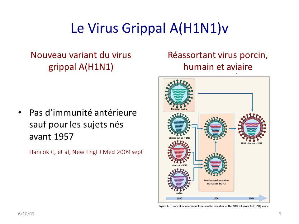 Le Virus Grippal A(H1N1)v Nouveau variant du virus grippal A(H1N1) Pas dimmunité antérieure sauf pour les sujets nés avant 1957 Hancok C, et al, New Engl J Med 2009 sept Réassortant virus porcin, humain et aviaire 6/10/099