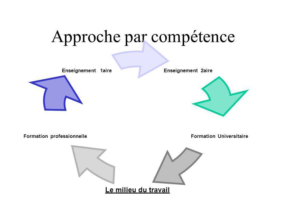 Approche par compétence Enseignement 2aire Formation Universitaire Le milieu du travail Formation professionnelle Enseignement 1aire