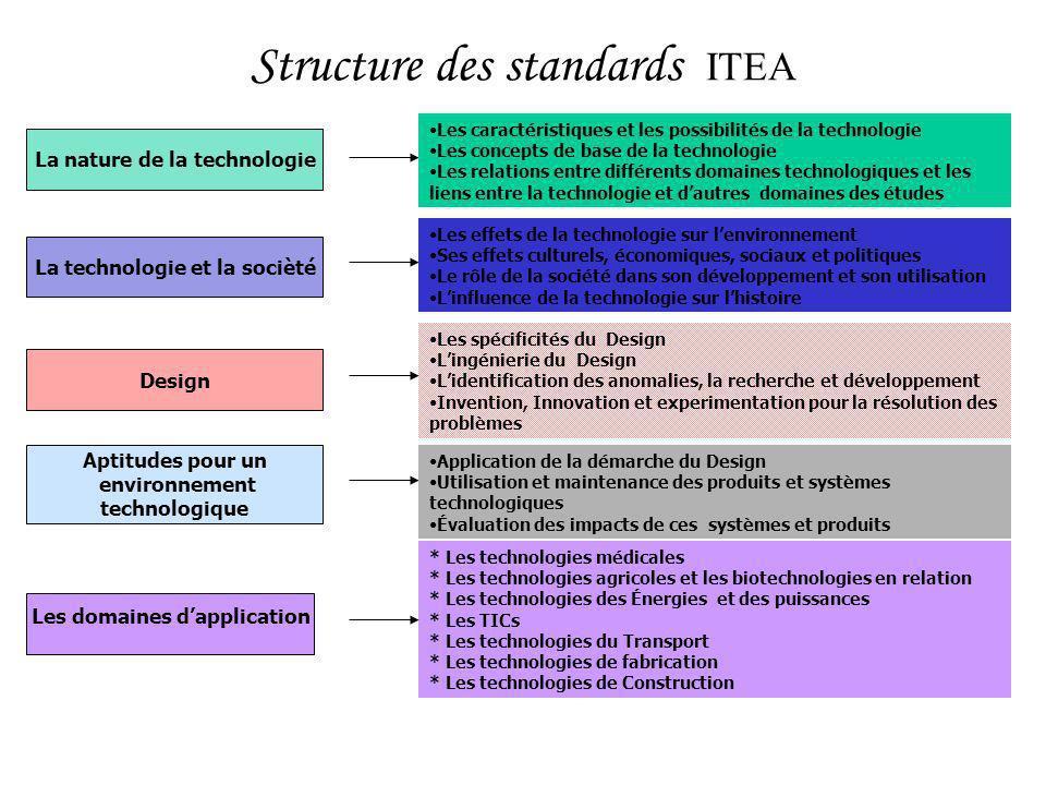 Structure des standards ITEA La technologie et la socièté Les effets de la technologie sur lenvironnement Ses effets culturels, économiques, sociaux e