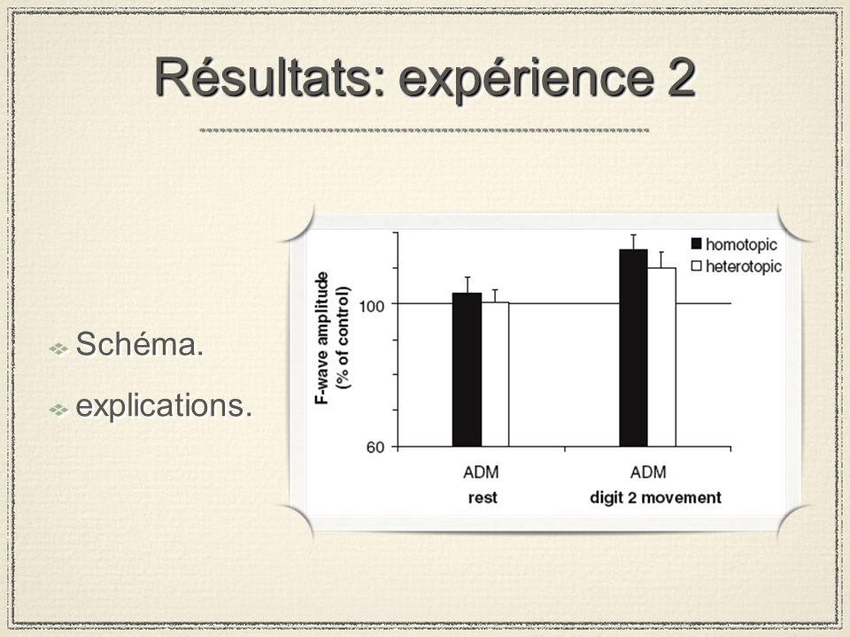Résultats: expérience 2 Schéma. explications. Schéma. explications.