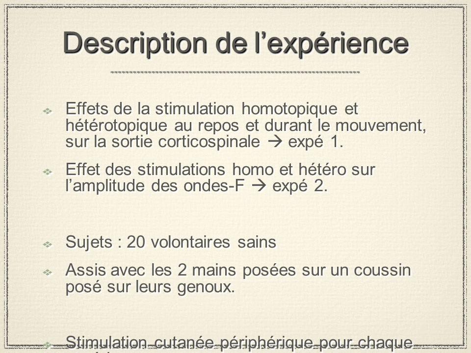Description de lexpérience Effets de la stimulation homotopique et hétérotopique au repos et durant le mouvement, sur la sortie corticospinale expé 1.