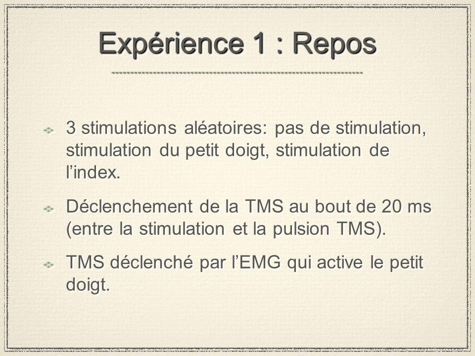 Expérience 1 : Repos 3 stimulations aléatoires: pas de stimulation, stimulation du petit doigt, stimulation de lindex.