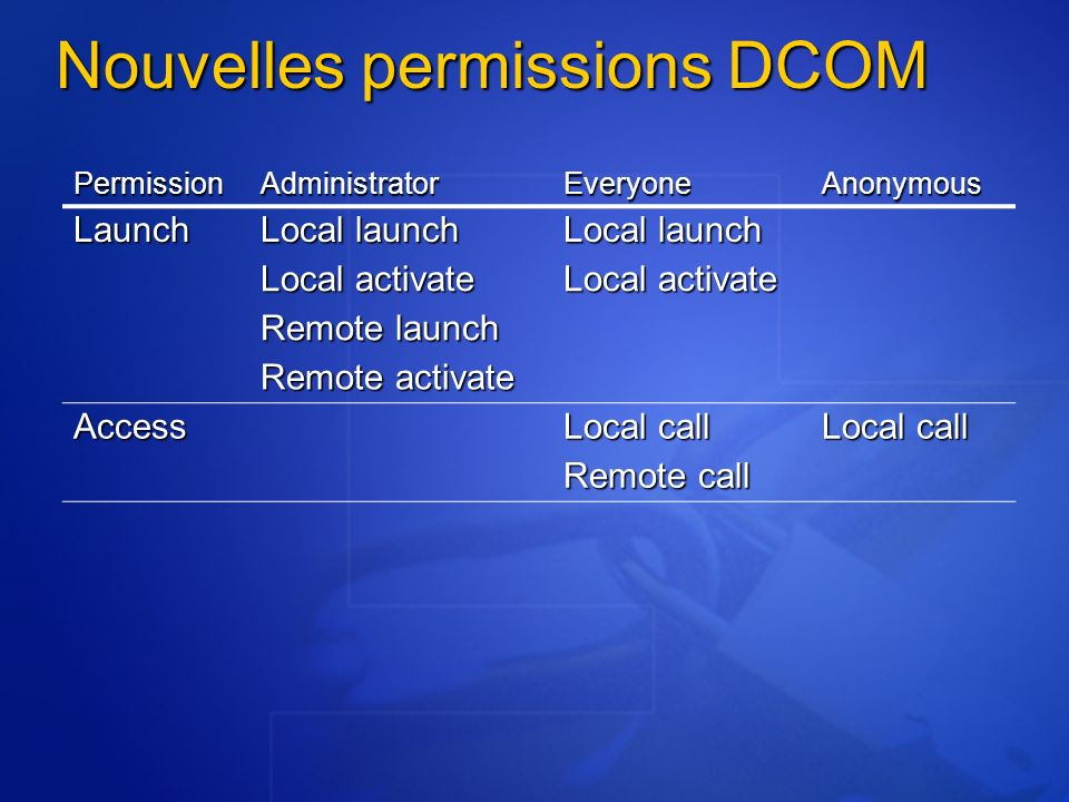 Nouvelles permissions DCOM PermissionAdministratorEveryoneAnonymous Launch Local launch Local activate Remote launch Remote activate Access Local call Remote call