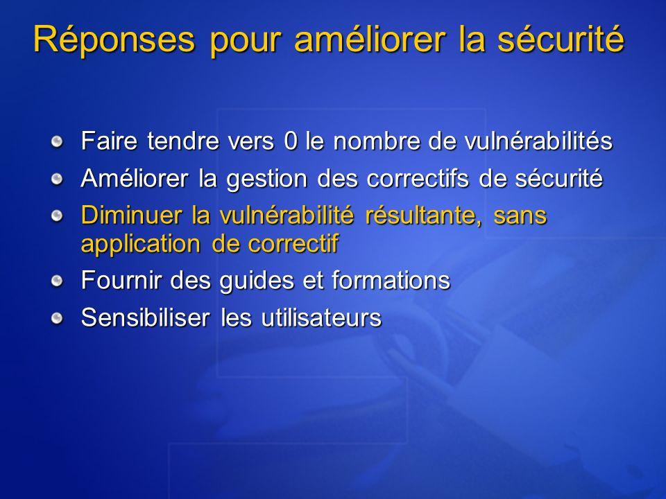 Autres ressources Atelier Windows XP Service Pack 2 Webcast