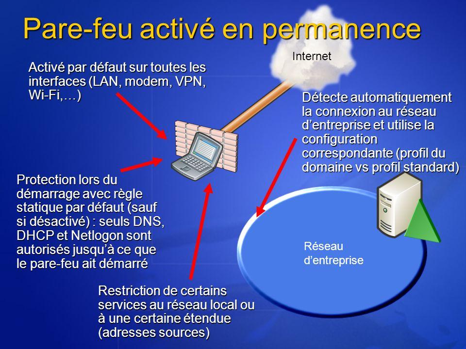 Activé par défaut sur toutes les interfaces (LAN, modem, VPN, Wi-Fi,…) Réseau dentreprise Protection lors du démarrage avec règle statique par défaut (sauf si désactivé) : seuls DNS, DHCP et Netlogon sont autorisés jusquà ce que le pare-feu ait démarré Détecte automatiquement la connexion au réseau dentreprise et utilise la configuration correspondante (profil du domaine vs profil standard) Internet Restriction de certains services au réseau local ou à une certaine étendue (adresses sources) Pare-feu activé en permanence