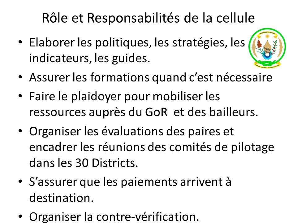 Rôle et Responsabilités de la cellule Elaborer les politiques, les stratégies, les indicateurs, les guides. Assurer les formations quand cest nécessai