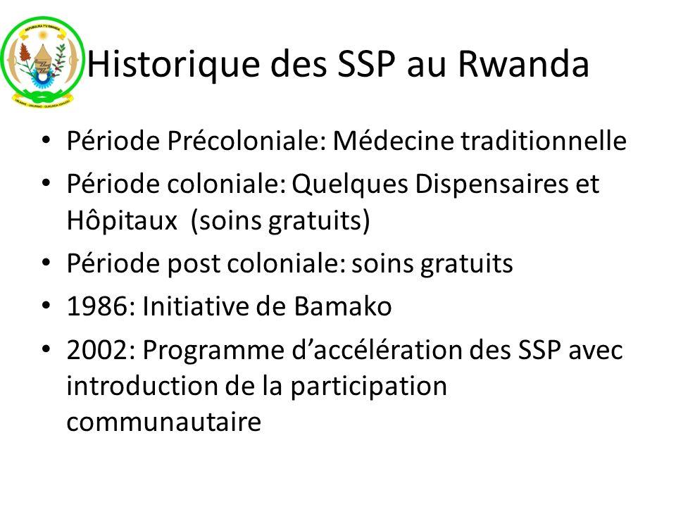 Historique des SSP au Rwanda Période Précoloniale: Médecine traditionnelle Période coloniale: Quelques Dispensaires et Hôpitaux (soins gratuits) Pério