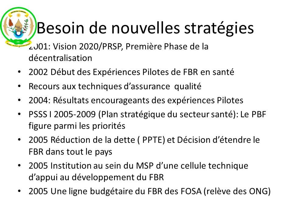 Besoin de nouvelles stratégies 2001: Vision 2020/PRSP, Première Phase de la décentralisation 2002 Début des Expériences Pilotes de FBR en santé Recour
