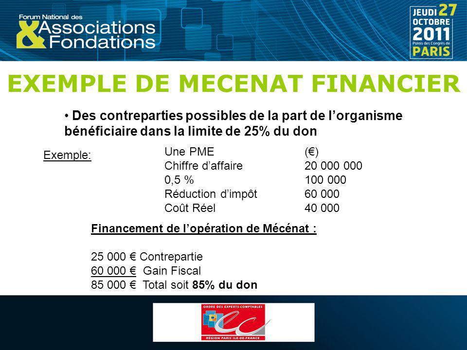 EXEMPLE DE MECENAT FINANCIER Des contreparties possibles de la part de lorganisme bénéficiaire dans la limite de 25% du don Une PME() Chiffre daffaire