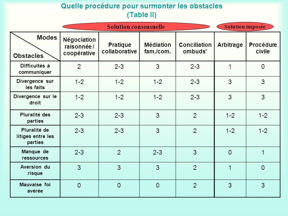 Quelle procédure pour surmonter les obstacles (Table II) Modes Obstacles Négociation raisonnée / coopérative Pratique collaborative Médiation fam./com