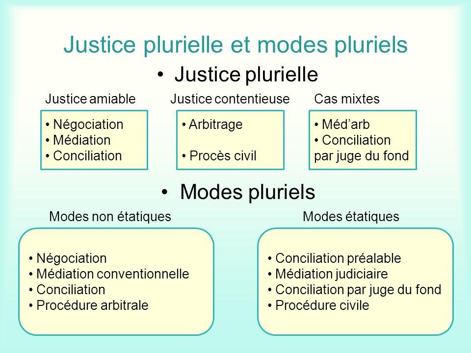 Justice plurielle et modes pluriels Justice plurielle Négociation Médiation Conciliation Arbitrage Procès civil Médarb Conciliation par juge du fond J