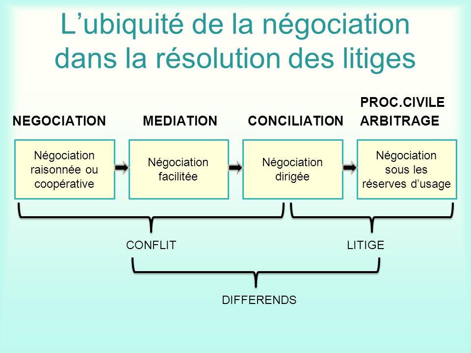 Lubiquité de la négociation dans la résolution des litiges PROC.CIVILE NEGOCIATION MEDIATION CONCILIATION ARBITRAGE Négociation raisonnée ou coopérati