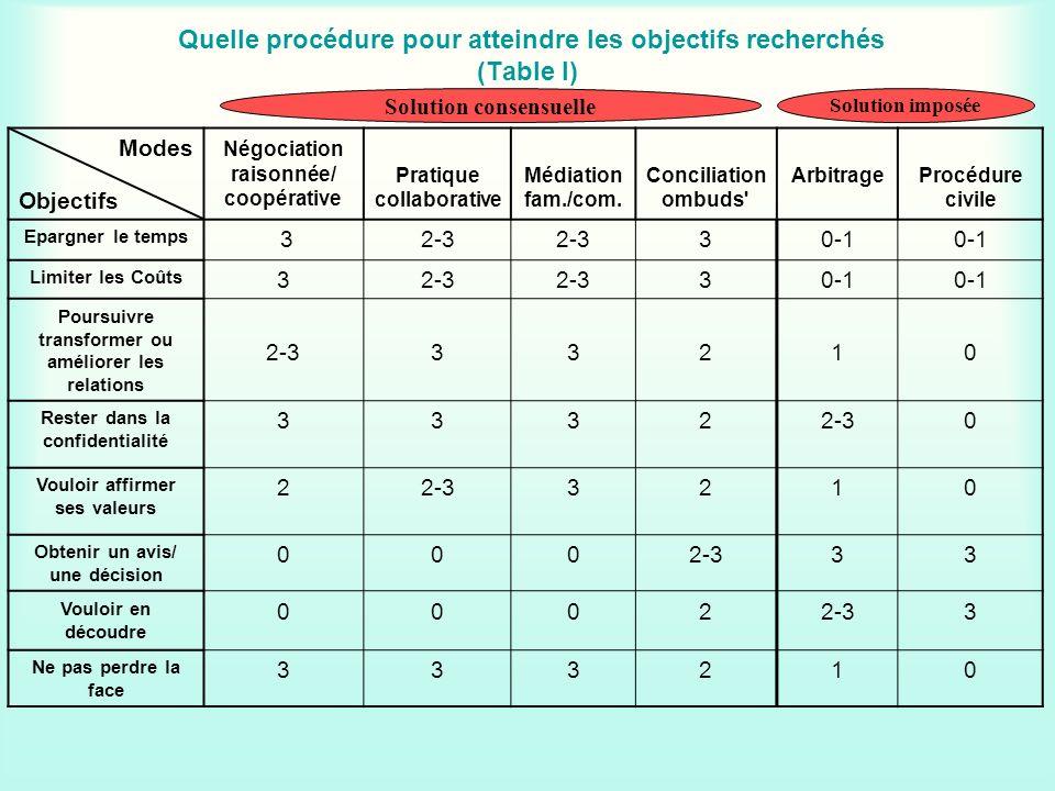 Quelle procédure pour atteindre les objectifs recherchés (Table I) Modes Objectifs Négociation raisonnée/ coopérative Pratique collaborative Médiation