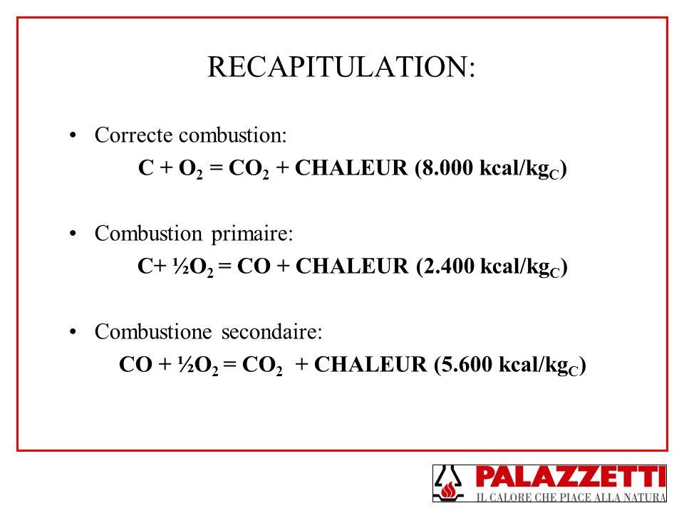 RECAPITULATION: Correcte combustion: C + O 2 = CO 2 + CHALEUR (8.000 kcal/kg C ) Combustion primaire: C+ ½O 2 = CO + CHALEUR (2.400 kcal/kg C ) Combus