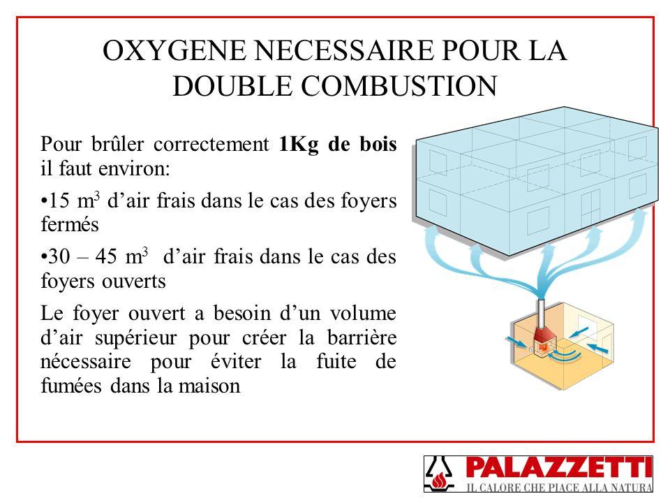 OXYGENE NECESSAIRE POUR LA DOUBLE COMBUSTION Pour brûler correctement 1Kg de bois il faut environ: 15 m 3 dair frais dans le cas des foyers fermés 30