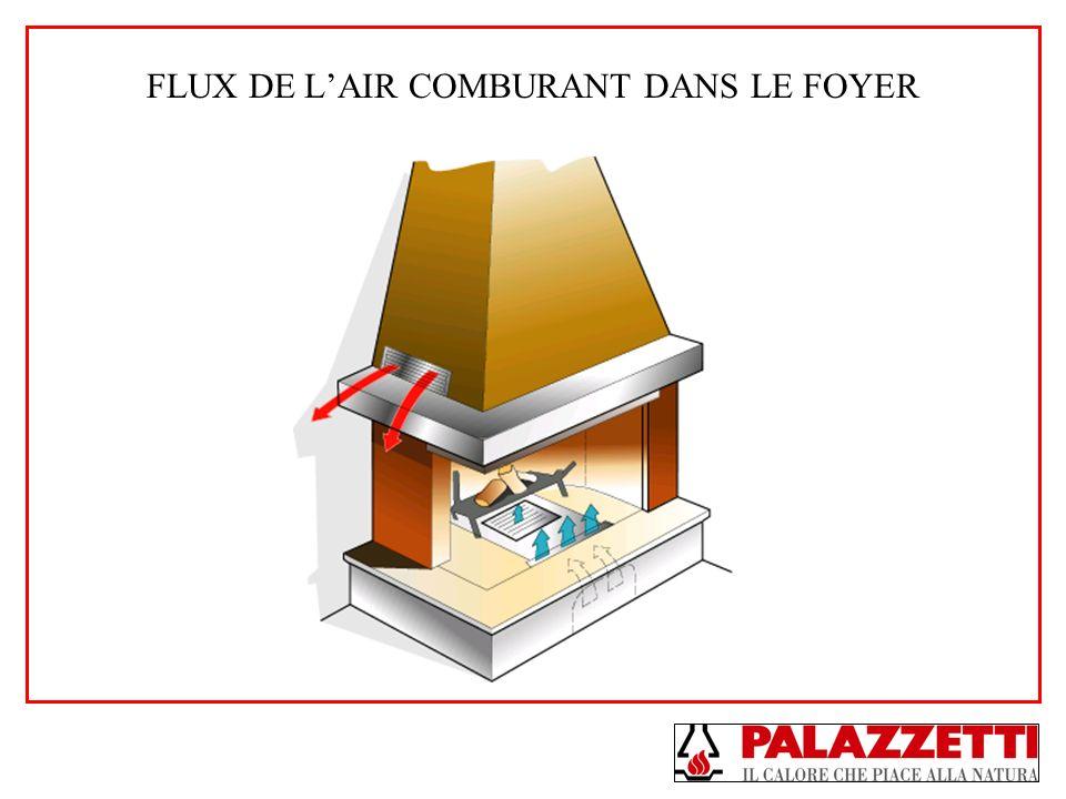 FLUX DE LAIR COMBURANT DANS LE FOYER