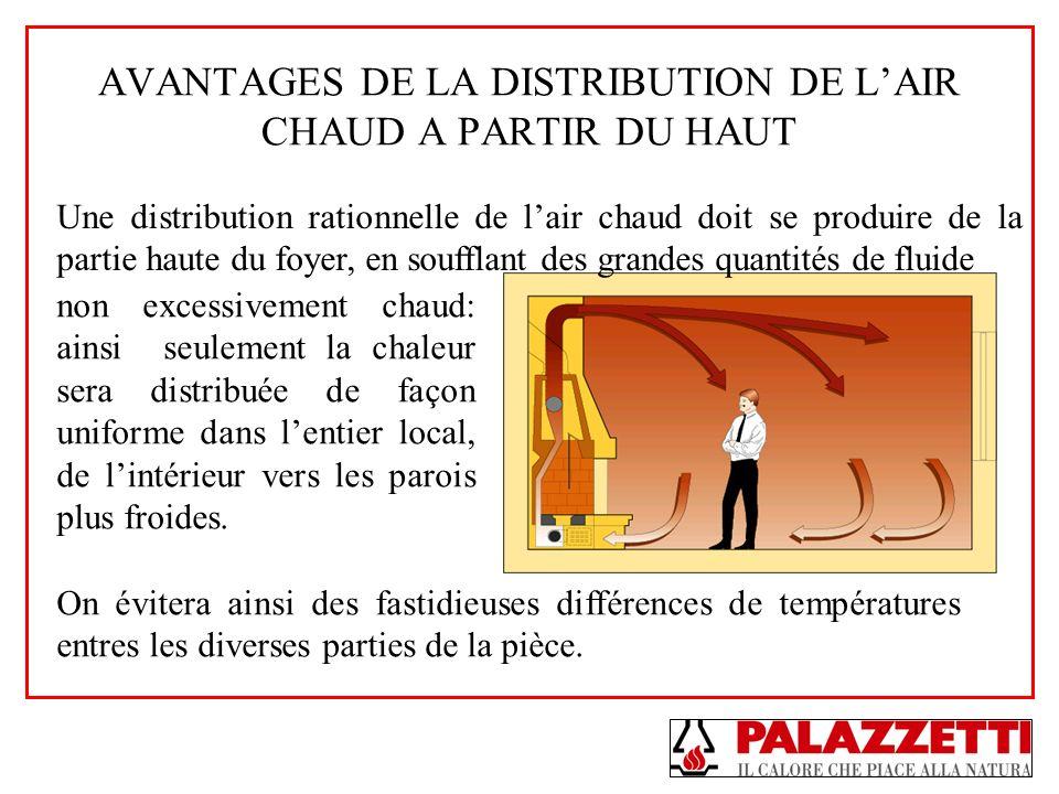 AVANTAGES DE LA DISTRIBUTION DE LAIR CHAUD A PARTIR DU HAUT Une distribution rationnelle de lair chaud doit se produire de la partie haute du foyer, e