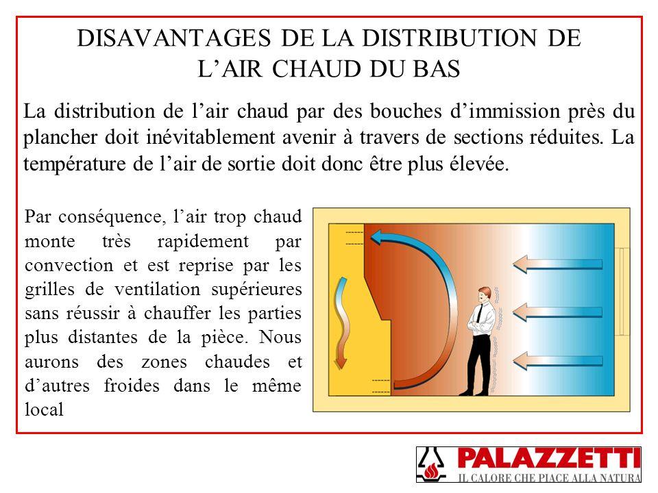 DISAVANTAGES DE LA DISTRIBUTION DE LAIR CHAUD DU BAS La distribution de lair chaud par des bouches dimmission près du plancher doit inévitablement ave