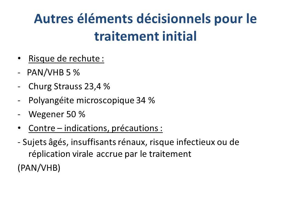 Autres éléments décisionnels pour le traitement initial Risque de rechute : - PAN/VHB 5 % -Churg Strauss 23,4 % -Polyangéite microscopique 34 % -Wegen